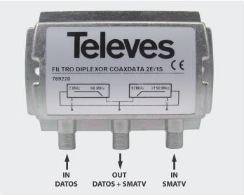 Coaxdata 1 Gbps Filtro 1-70 / 88-2150MHz