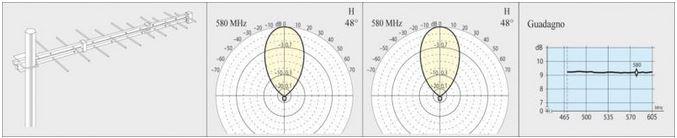 Antenna LogPeriodica IV G 9dB 10el
