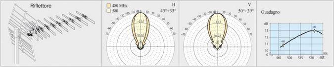 Antenna Yagi MERAK IV 10,5:13dB 12el